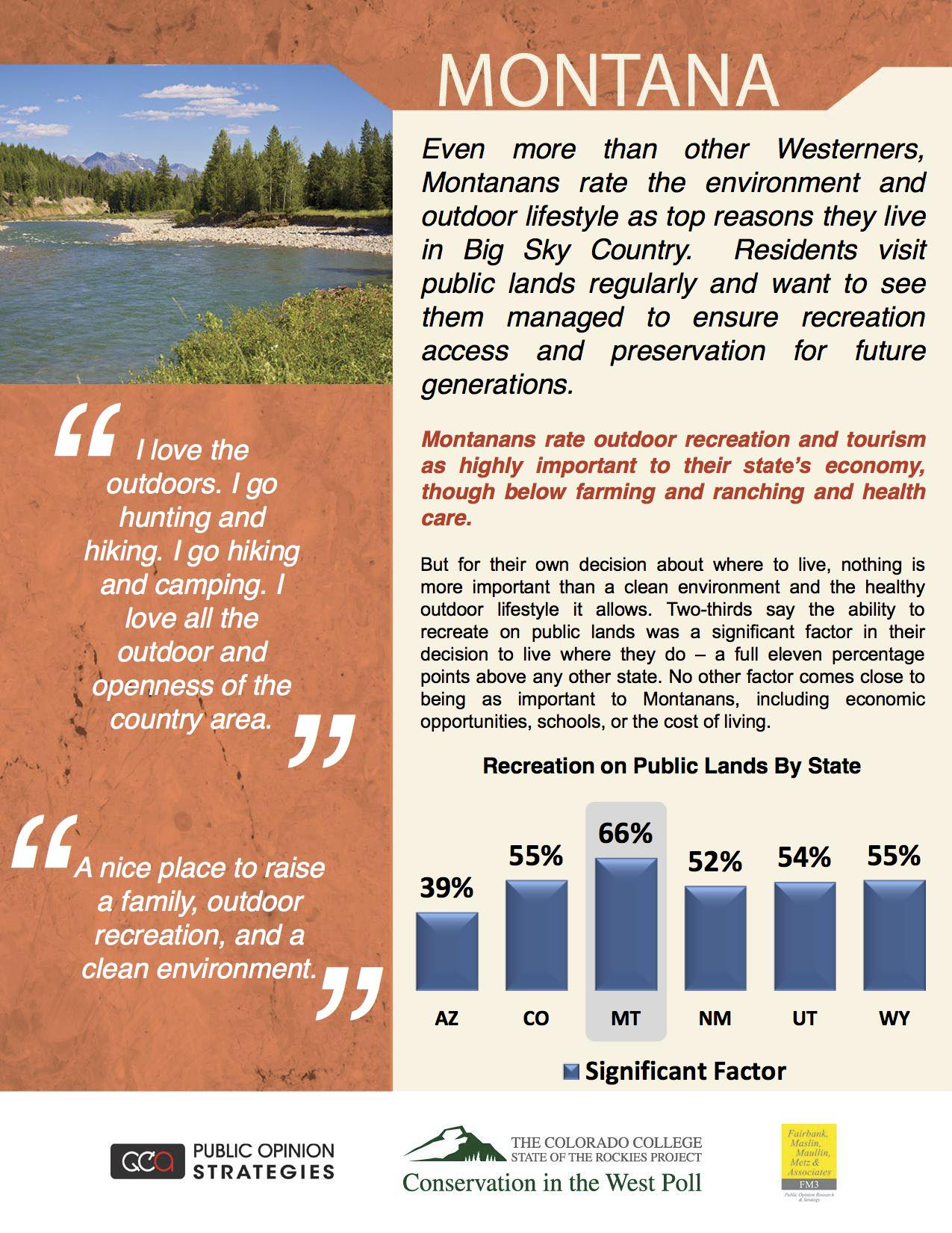 Exceptional Even More Than Other Westerners, Montanans Rate The Environment And Outdoor  Lifestyle As Top Reasons They Live In Big Sky Country.