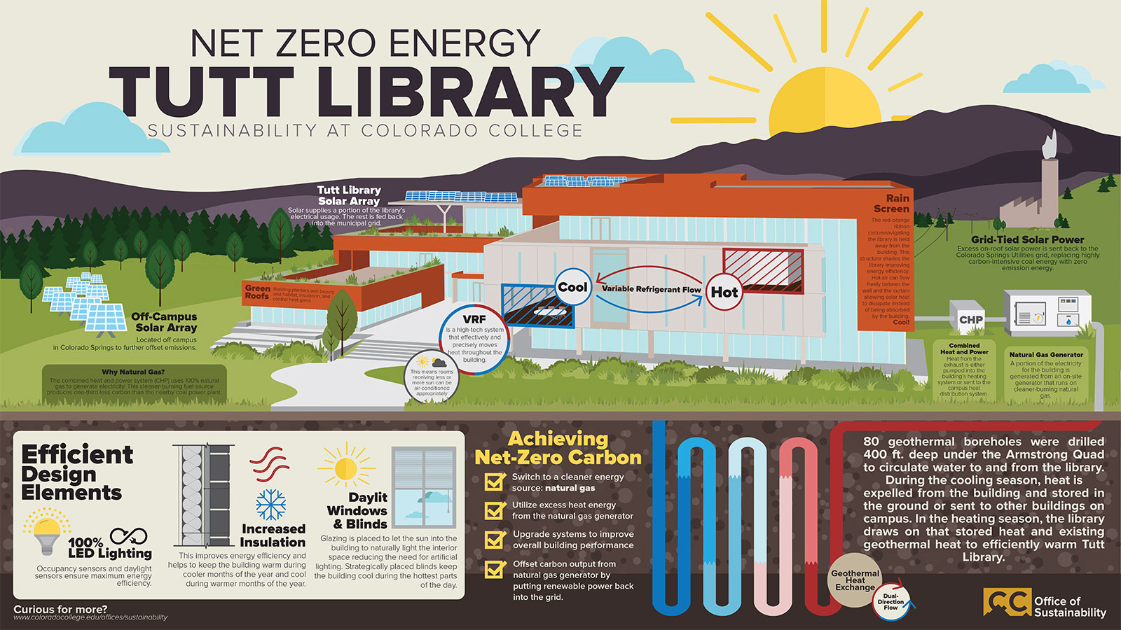 Tutt Library infographic