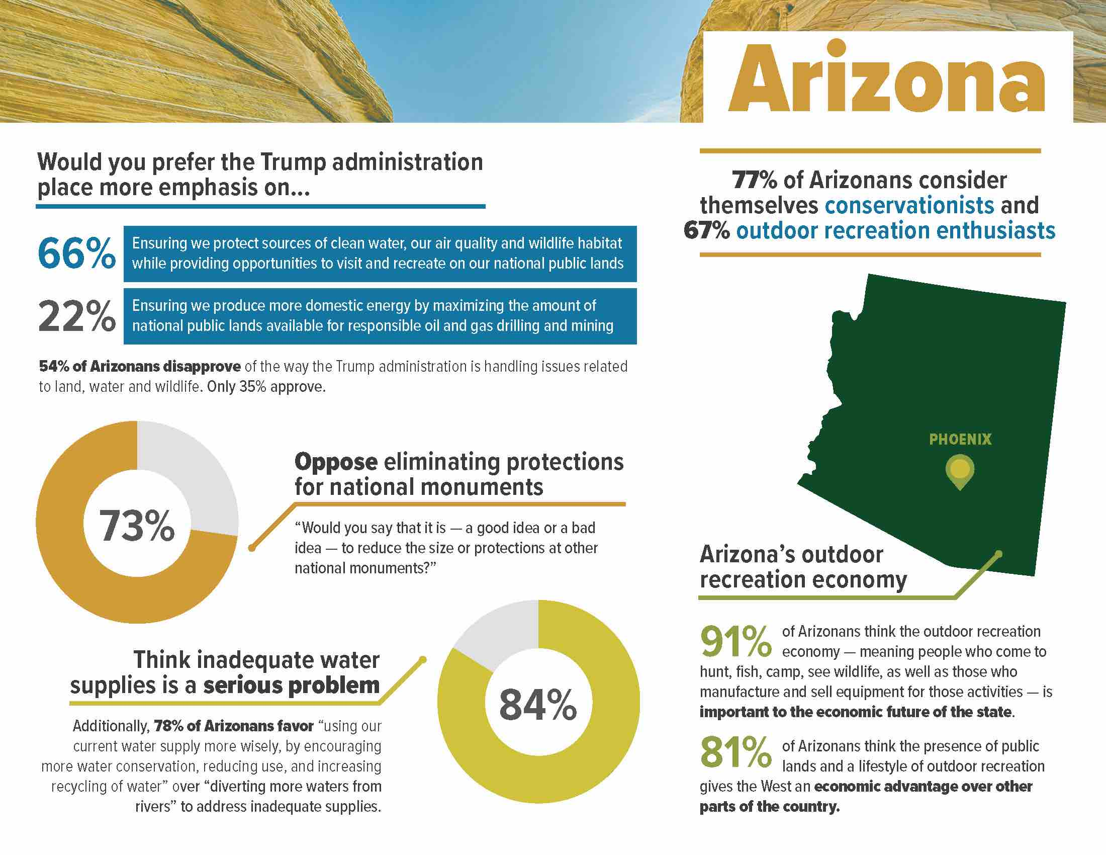 ConservationintheWest_2018__StateFactSheet_Arizona