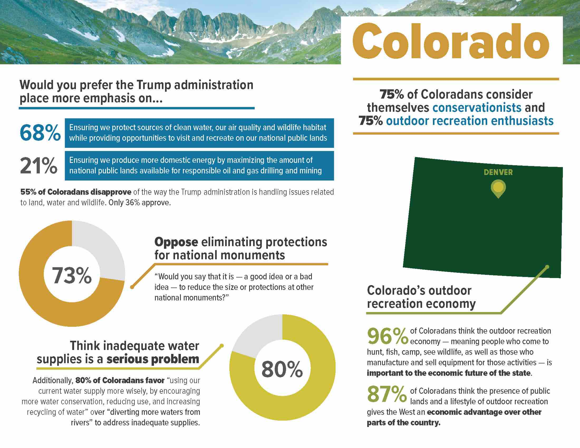 ConservationintheWest_2018__StateFactSheet_Colorado