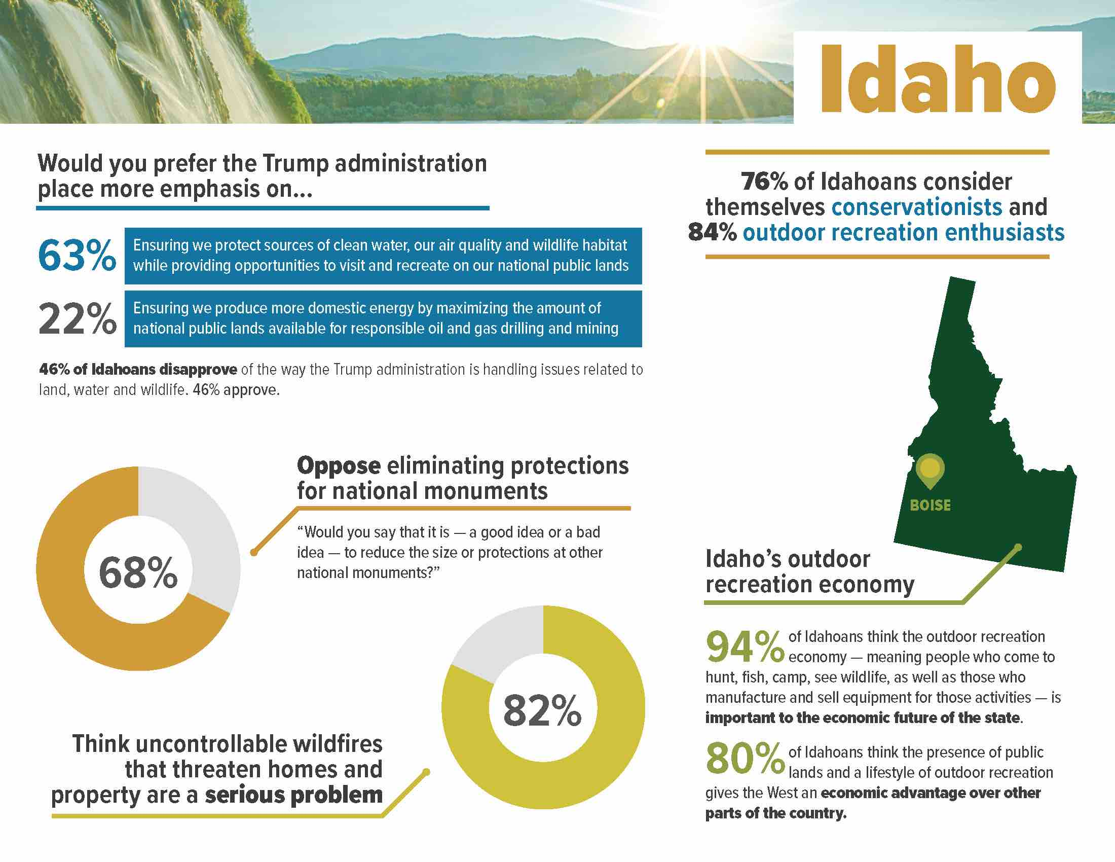 ConservationintheWest_2018__StateFactSheet_Idaho