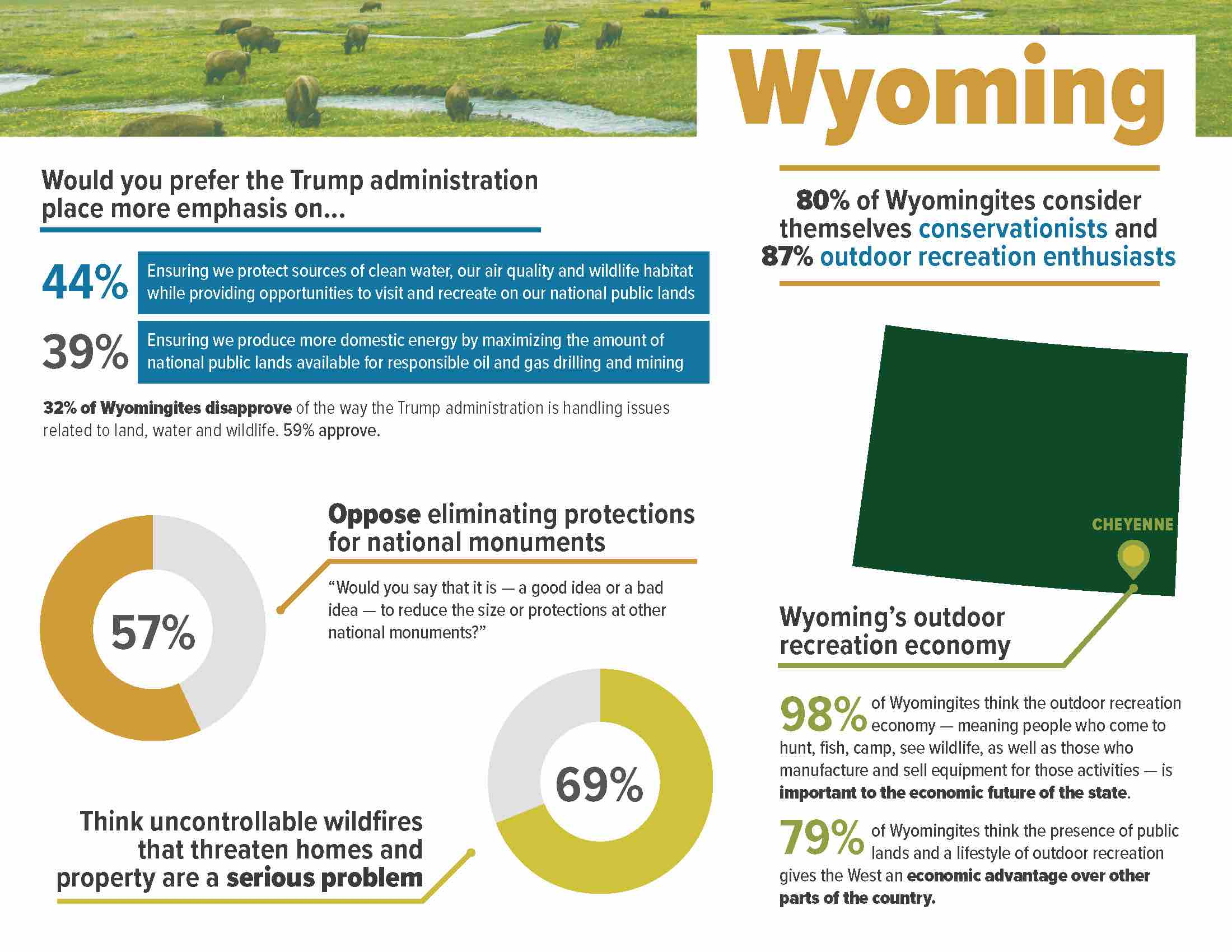 ConservationintheWest_2018__StateFactSheet_Wyoming