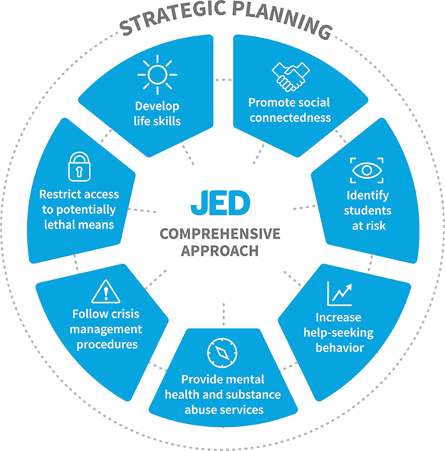 JED Comprehensive Approach includes 7 areas